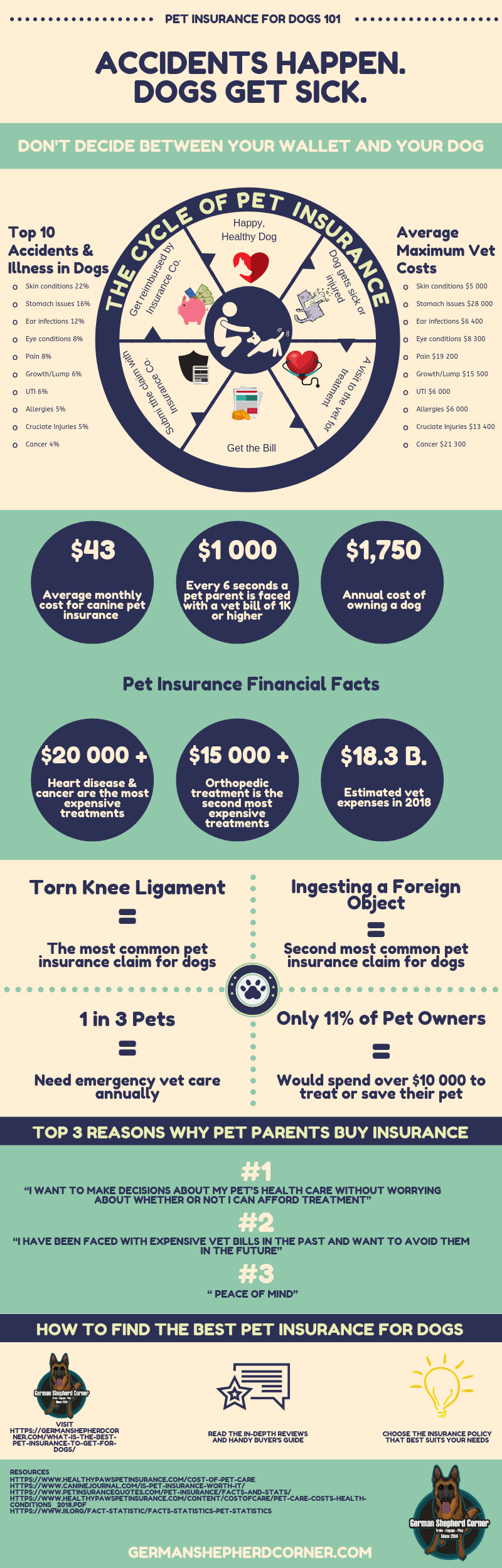 Facts and stats About Pet Insurance for dogs
